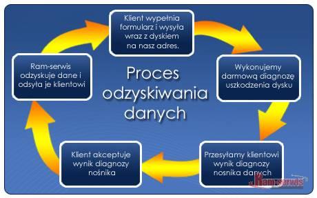 Schemat procedury odzyskiwanie danych